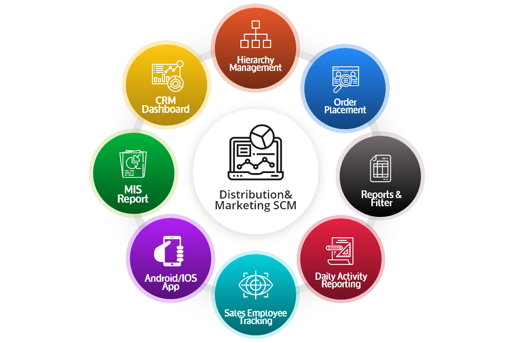 Distribution and Marketing- SCM